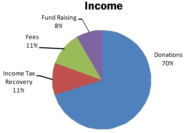 2014 income
